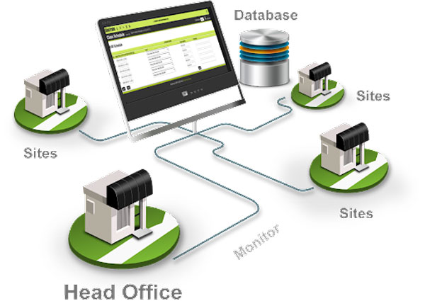 مزایای نرم افزار مدیریت شعب